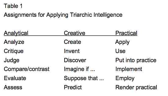 triarchic application